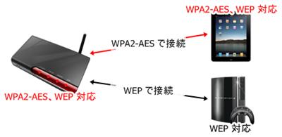 Wi-Fi親機・子機のセキュリティ機能の関係