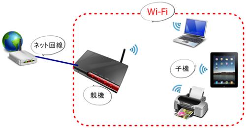 Wi-Fiを使うために必要なもの