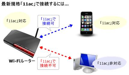 Wi-Fi規格「11ac」で接続するには