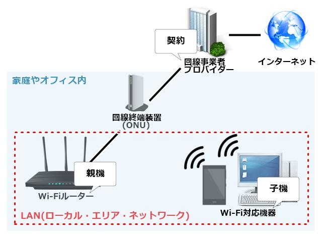 LAN構築の一例