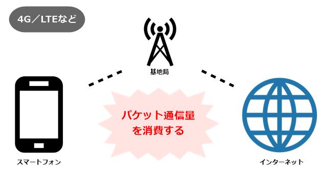 4G/LTEなど パケット通信量を消費