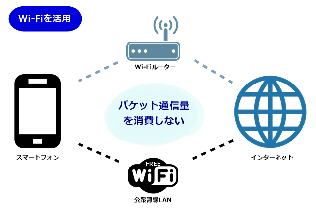 Wi-Fiでパケット通信量を節約
