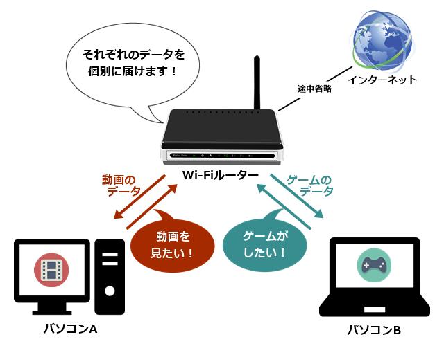 ルーターの役割① 複数の機器をインターネットに接続