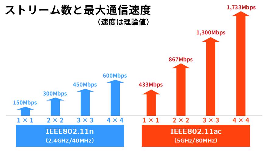 ストリーム数と最大通信速度の関係