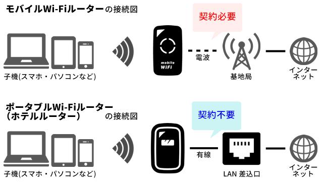 モバイルWi-FiルーターとポータブルWi-Fiルーターの違い