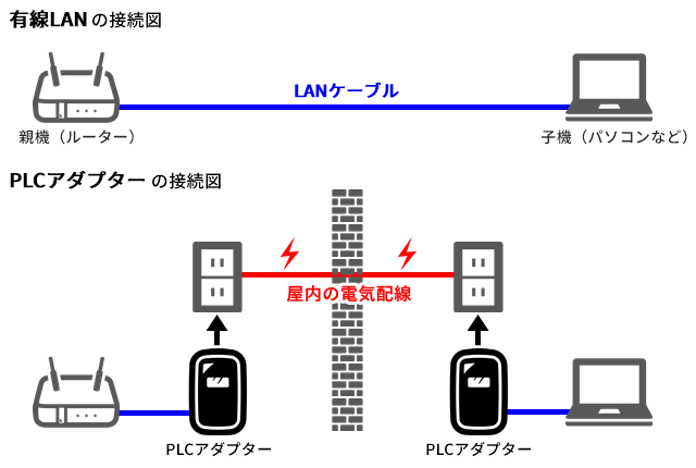 PLCアダプターと有線LANの通信方法の違い